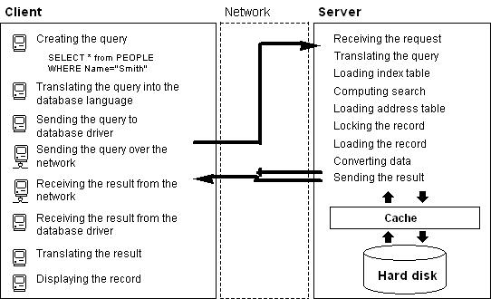 4d Server Architecture